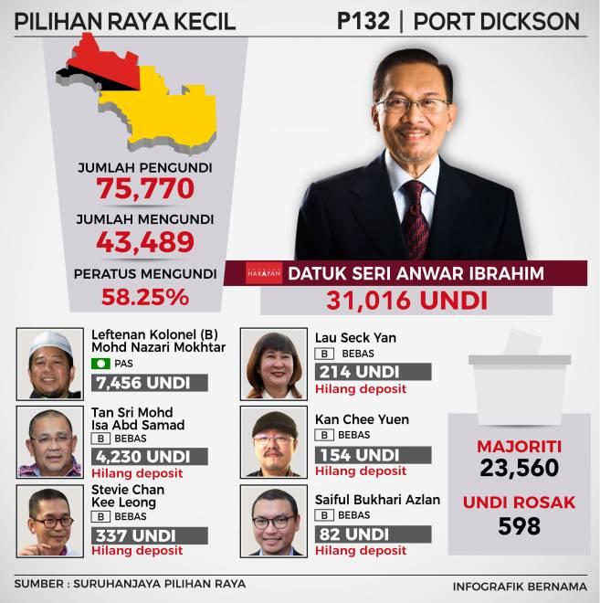 Anwar Menang Dengan Majoriti Lebih Besar Di Port Dickson Utusan Borneo Online