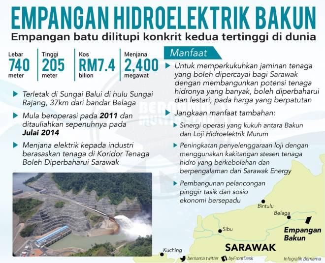 Infografik mengenai manfaat empangan terbesar di Malaysia, iaitu Empangan Hidroelektrik Bakun. — Infografik Bernama