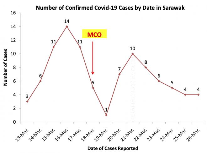 Carta kes positif COVID-19 di Sarawak.