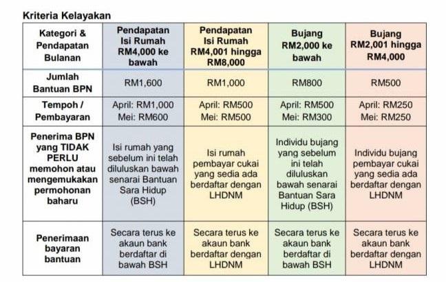Penerima BSH dapat BPN secara automatik - MOF | Utusan Borneo Online