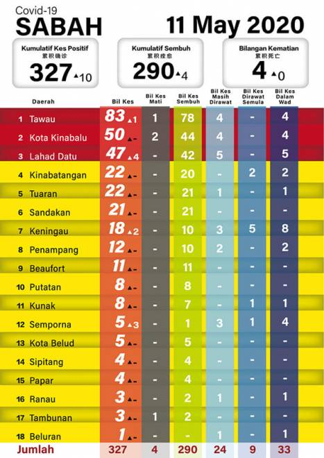 Sabah Rekod 10 Kes Baharu Covid 19 Utusan Borneo Online