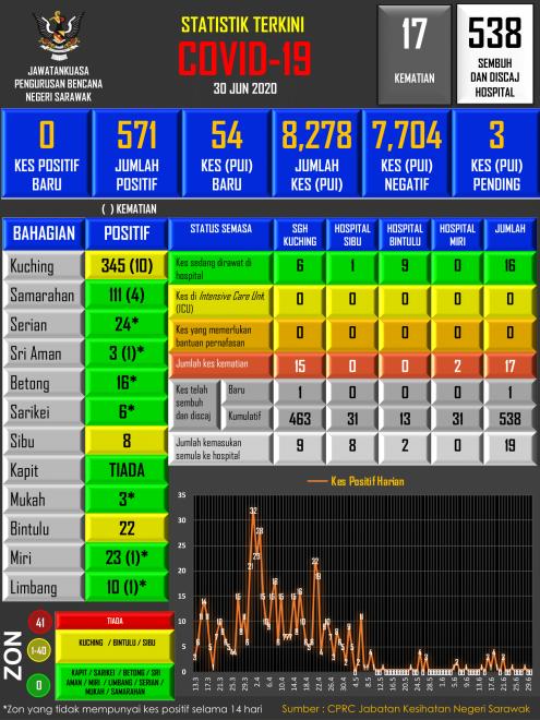 Infografik JPBNS