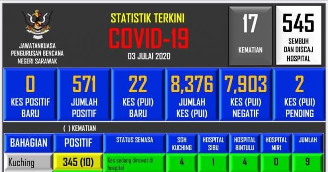 Perkembangan terkini COVID-19 di Sarawak.