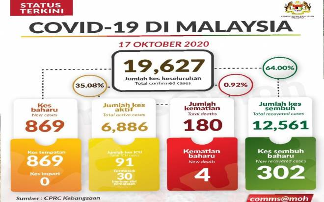 Covid 19 Kes Melonjak 869 Tertinggi Sejak Pandemik Landa Negara Kp Kesihatan Utusan Borneo Online
