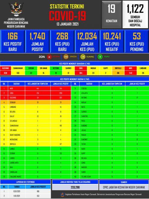 Statistik pemadu baru COVID-19 ba Sarawak, kemari.