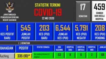 Statistik COVID-19 di Sarawak, hari ini