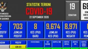 Statistik terkini kes positif COVID-19 di Sarawak.