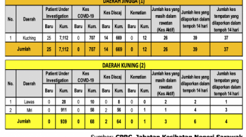 Jadual menunjukkan daerah dikelaskan sebagai zon jingga dan kuning di Sarawak. Daerah lain semua hijau.