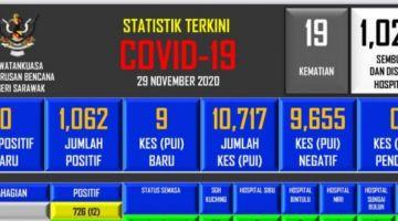 Statistik terkini COVID-19 di Sarawak.